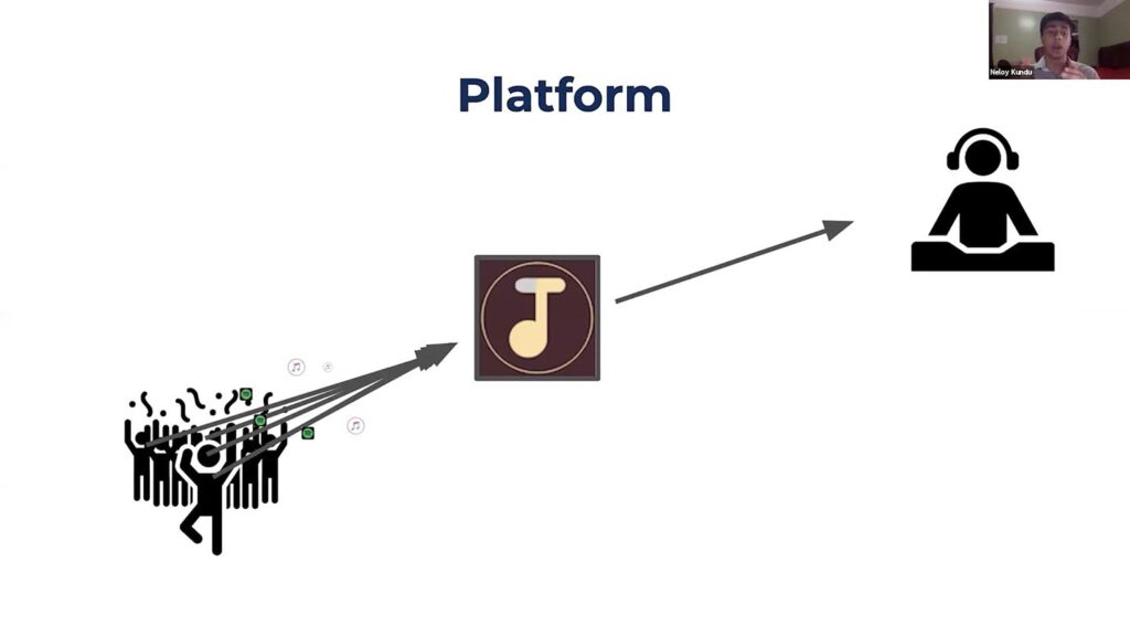 Illustration of how Tune Dune works with people icon leading to the Tune Dune logo leading to a DJ
